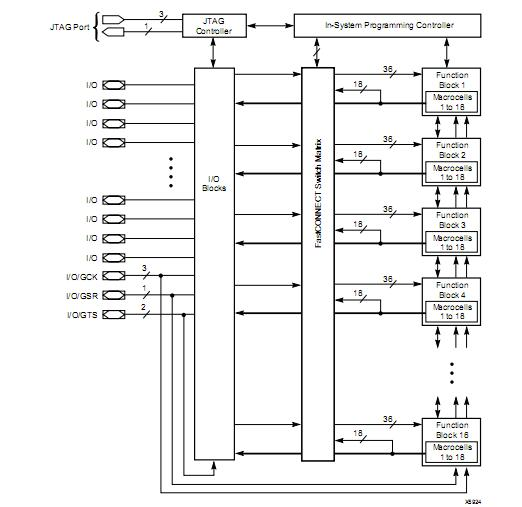 XC95288-15HQ208I block diagram