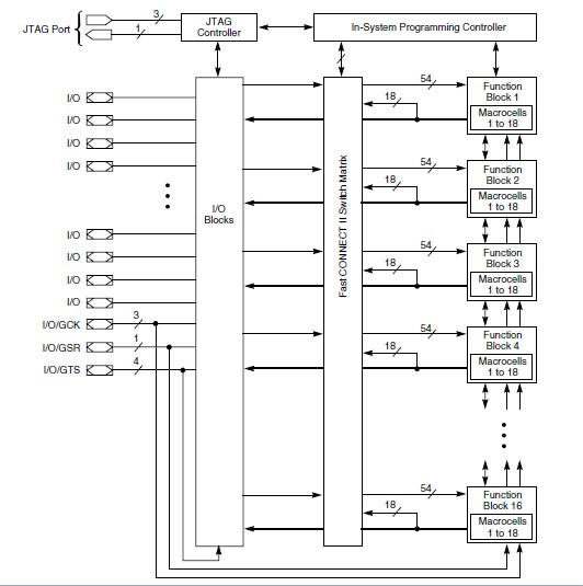 XC95288XL-10PQ208I block diagram