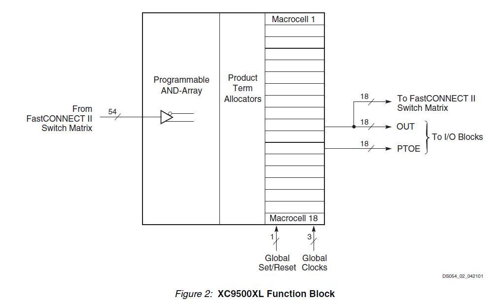 XC95288XL-10TQ144I diagram