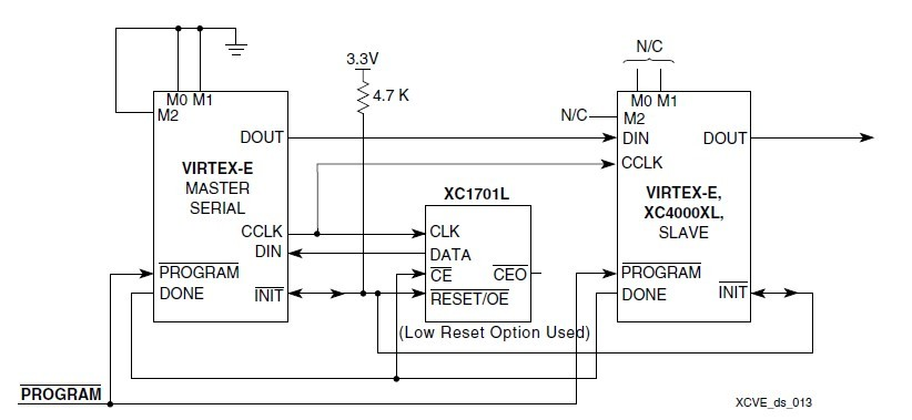 XCV100-5PQ240I diagram