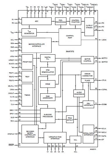 SAA7372GP circuit diagram