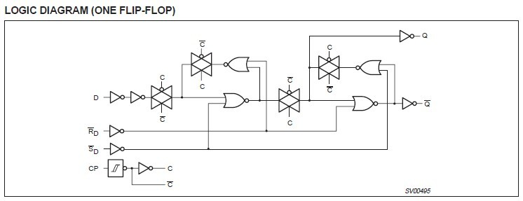 74LVC74APG block diagram