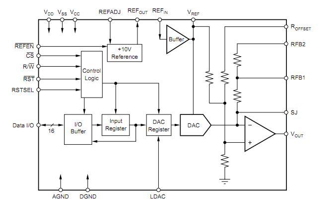 DAC7744EC block diagram
