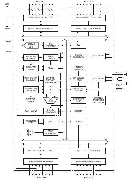 ATMEGA16-16AU block diagram
