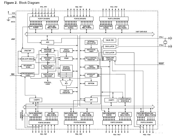 ATMEGA64-16AU block diagram