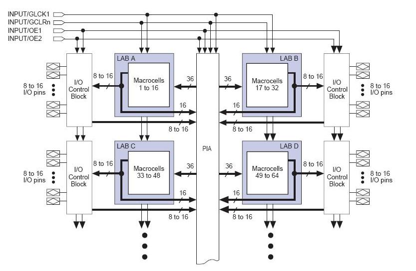 EPM7192EGC160-12EM block diagram
