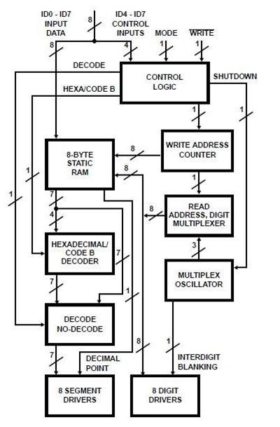 ICM7216BIPI block diagram