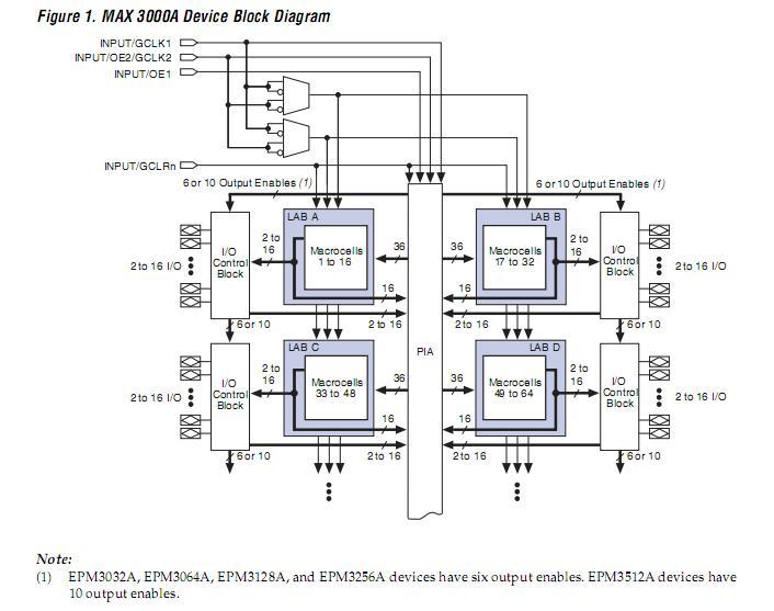 5 PCS EPM3128ATC100-10N ALTERA NEW