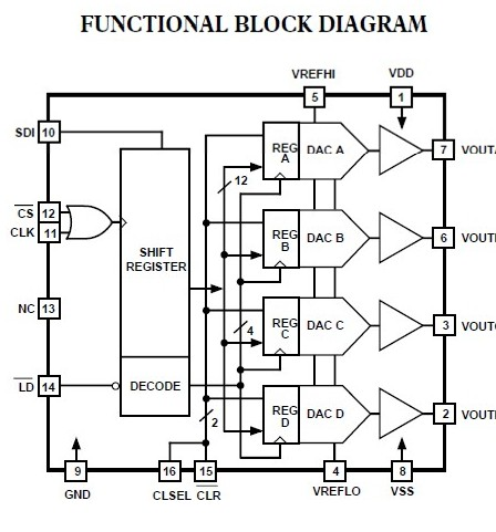 DAC8420FS block diagram