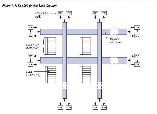 EPF81500GC280-3 block diagram