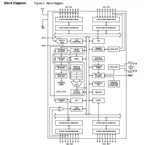 ATMEGA32L8AU block diagram