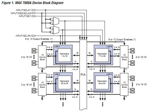 EPM7128AETI144-7N block diagram