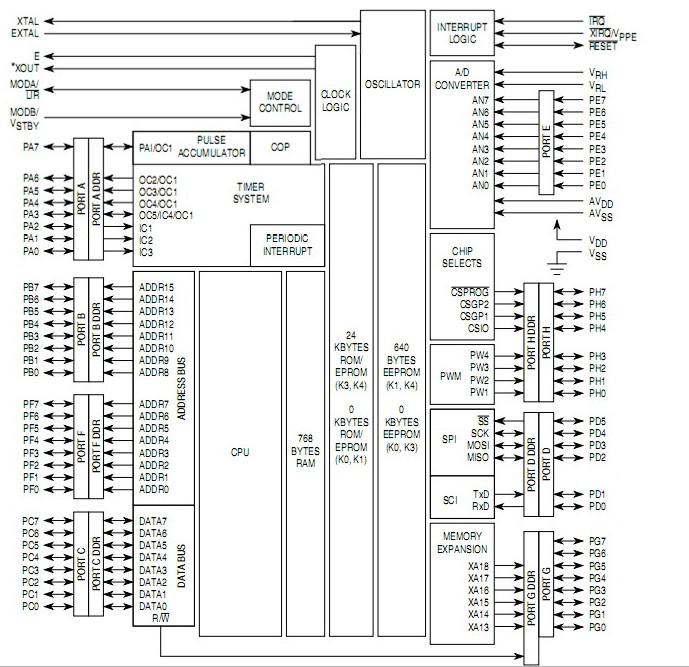 MC68HC11K1CFU4 block diagram