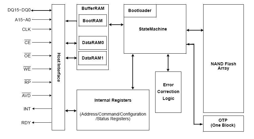 KFG1216Q2A-DEB5 block diagram