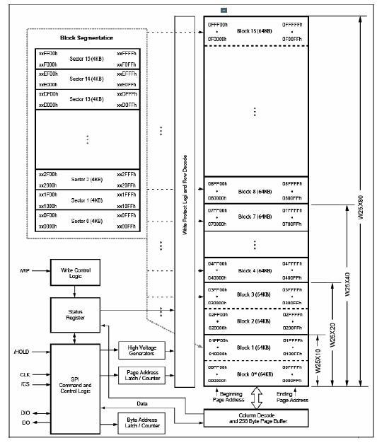 W25X80AVAIZ block diagram