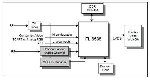 FLI8538-LF-BE block diagram