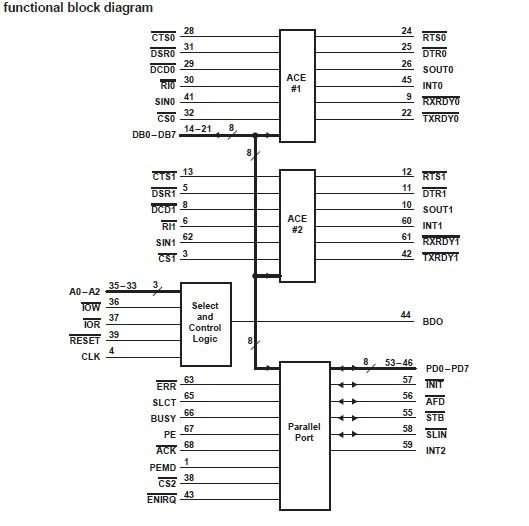 TL16C552AFN block diagram