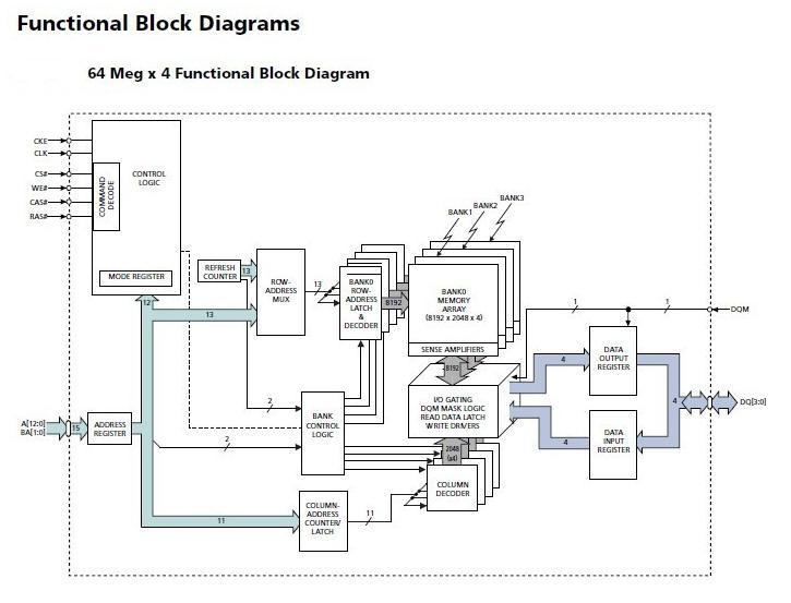 MT48LC16M16A2P block diagram