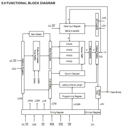 K4X51163PI-FGC6 block diagram