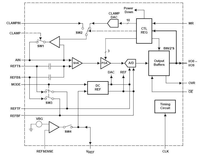THS1031IDW block diagram