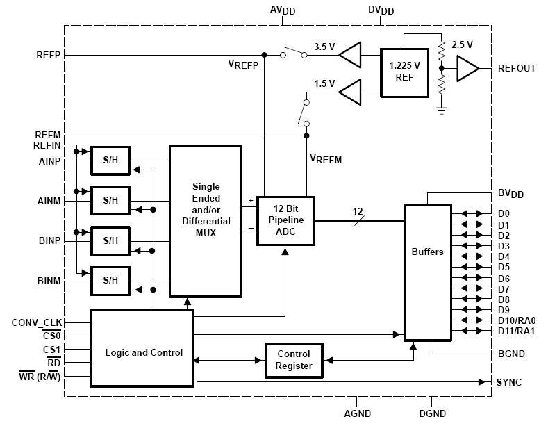 THS1207IDA block diagram
