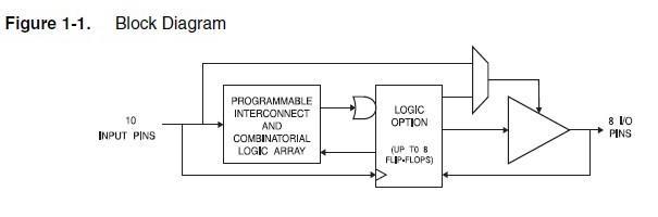 ATF16V8BQL-15SU block diagram