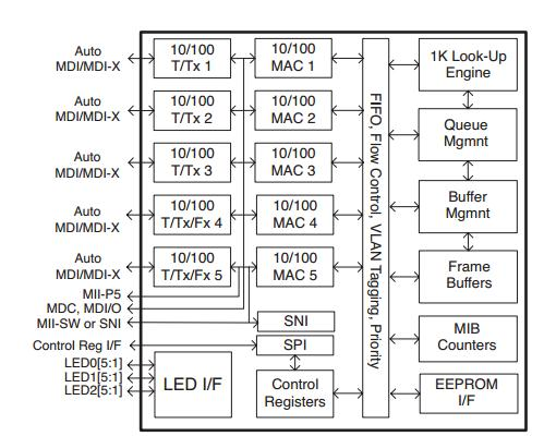 KSZ8995MA block diagram