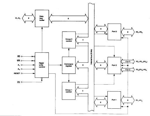 D71055C block diagram