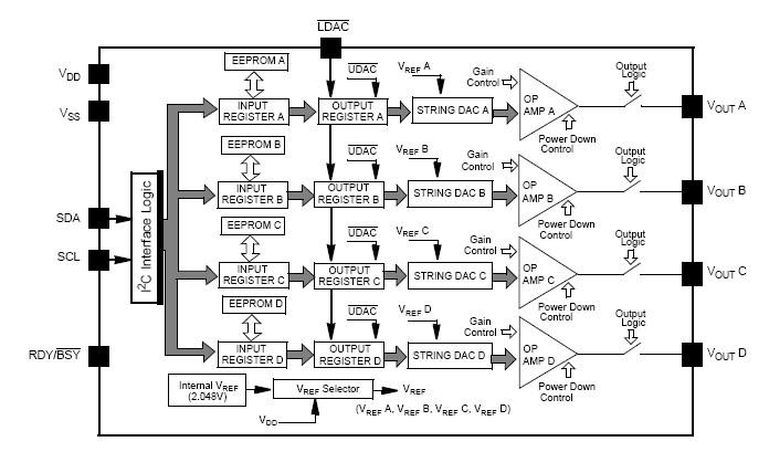MCP4728-E/UN block diagram