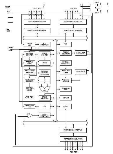 ATMEGA8A block diagram