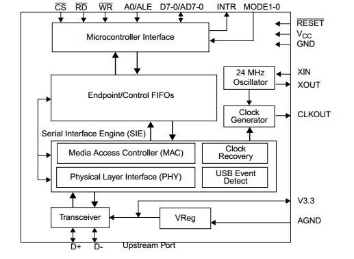 USBN9604-28M block diagram