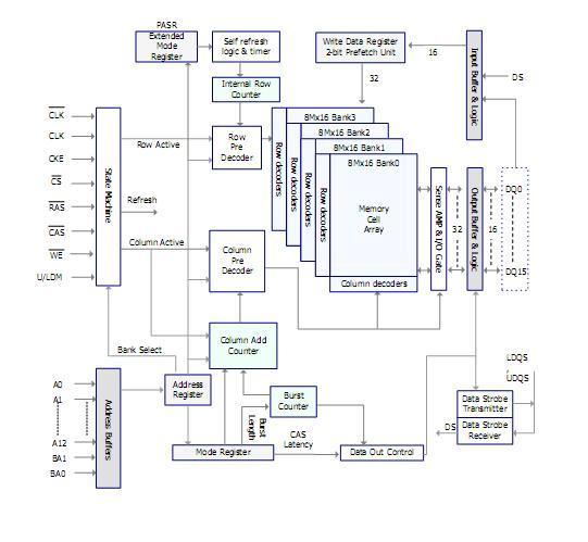H5MS5162DFR-E3M-C Functional Block Diagram