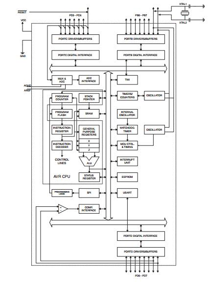 ATMEGA8-16PU block diagram