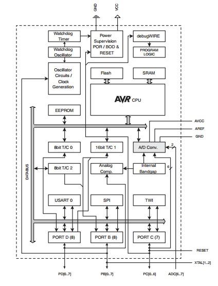 ATMEGA88-20AI block diagram