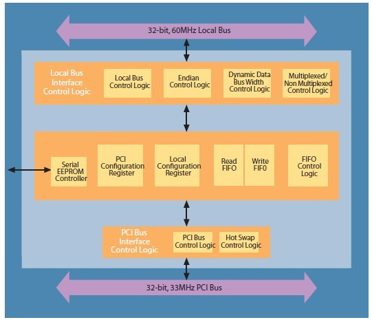 PCI9030-AA60PIF diagram