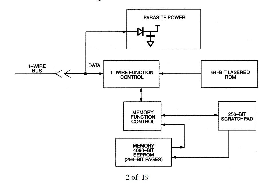 DS2433S+T block diagram