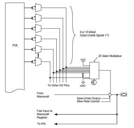 EPM7256AEFC100-10N pin connection