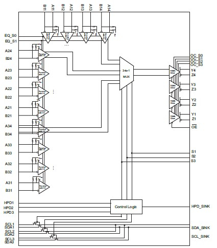 PI3HDMI431ARCZLE pin connection