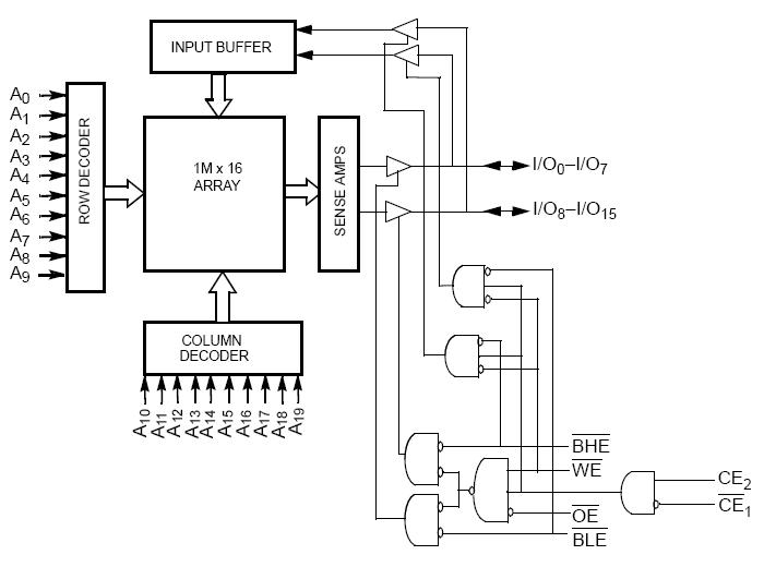 CY7C1061DV33-10BGXI pin connection