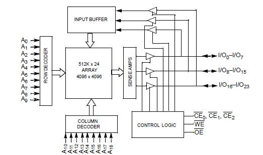 CY7C1012AV33-BBGC pin connection