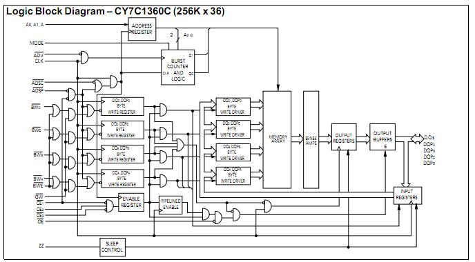 CY7C1360S-200BGC pin connection