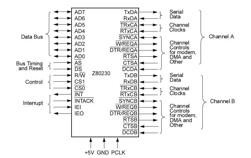 Z8021016VSC pin connection
