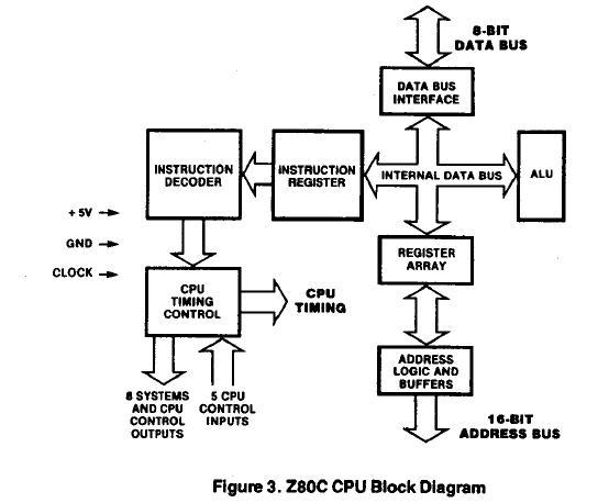 Z84C0006PEC pin connection