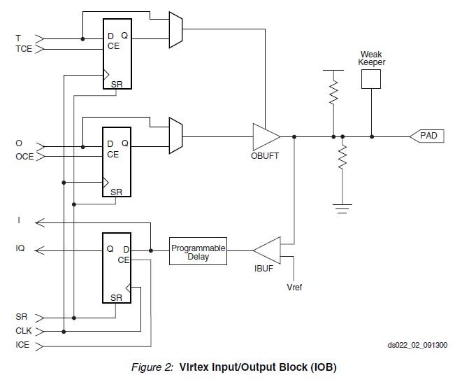 XCV100-4PQ240C pin connection