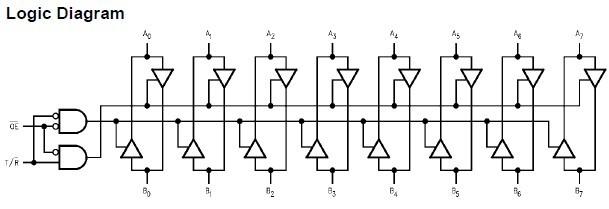 74LVX4245MTCX pin connection