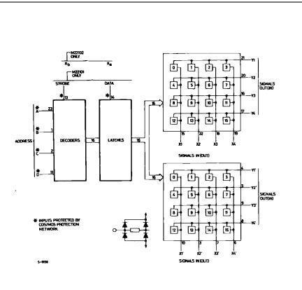 M22101B1 Block Diagram