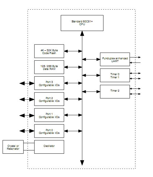 P89C58BP Block Diagram