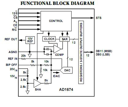 AD1674JN Pin Configuration