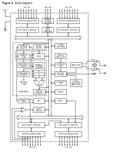ATMEGA8515L-8PU Block Diagram
