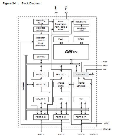ATMEGA48PA-PU pin connection
